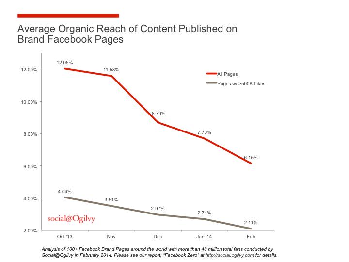 אחוז החשיפה האורגנית בפייסבוק