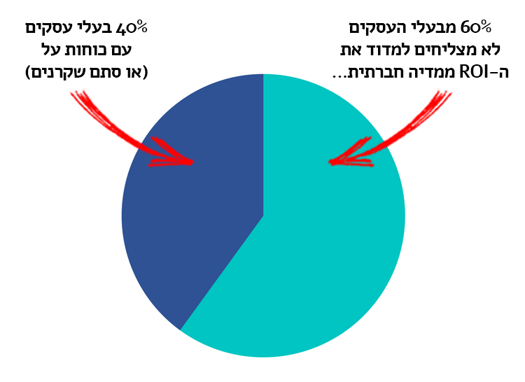 מדידת תוצאות קמפיין במדיה חברתית
